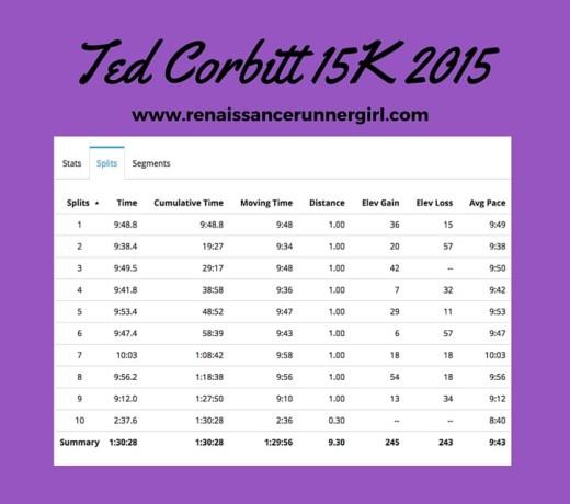 Ted Corbitt 15K 2015 Pace Chart